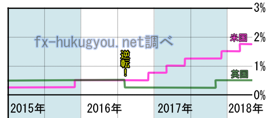 米英金利差(グラフ)