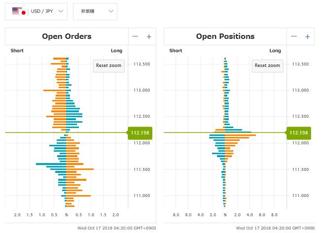 オープンオーダーとオープンポジション
